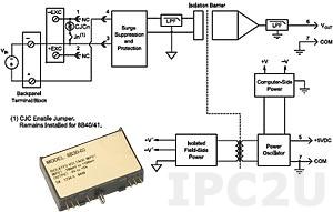 8B41-05 Нормализатор сигналов напряжения постоянного тока, вход -5...+5 В, выход 0...+5 В, полоса пропускания 1 кГц