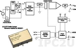 8B45-04 Нормализатор частотных сигналов, вход 0...5 кГц, выход 0...+5 В