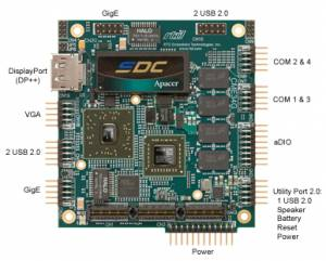 CMX34GSS615HR-2048 PCIe/104 процессорная плата с AMD Fusion G-Series FT1 615 МГц, 2Гб DDR3, SATA флеш 4Гб, до 32Гб max, VGA, Dual-mode DisplayPort(DP, DVI, HDMI), 4xRS232/422/485, 2xLAN, 9xUSB, 4xSATA, 6xPCIe х1 links, Аудио, рабочая температура -40...70C