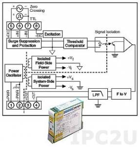 DSCA45-02E Нормализатор частоты сигналов, вход 0...1 кГц, выход 0...20 мА